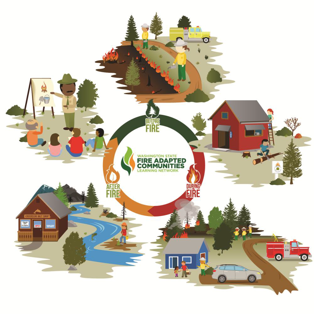 Fire Adapted Communities Graphic